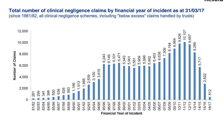Clinical negligence claims statistics