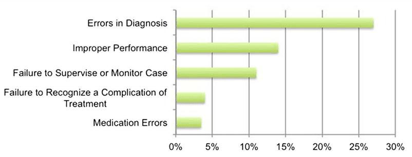 Misdiagnosis Statistics