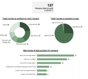 Construction fatalities statistics