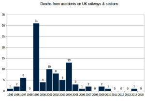 network rail accident statistics