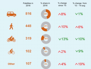 pedestrian accident claims statistics