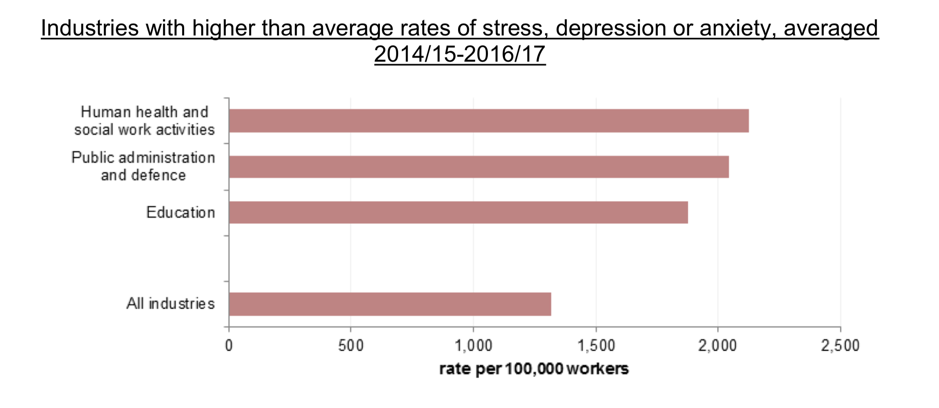 How Much Compensation Can I Claim for Stress at Work? - 2019