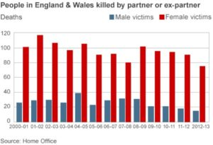 uk domestic violence statistics