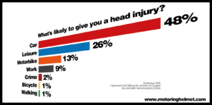 Head injury claims statistics UK