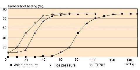 amputated-toe-statistics