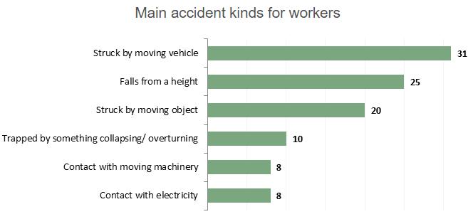death dangerous driving statistics