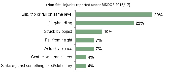 Employee injury statistics