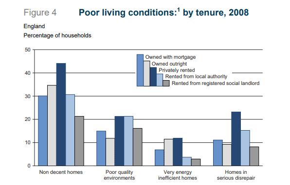 housing disrepair statistics