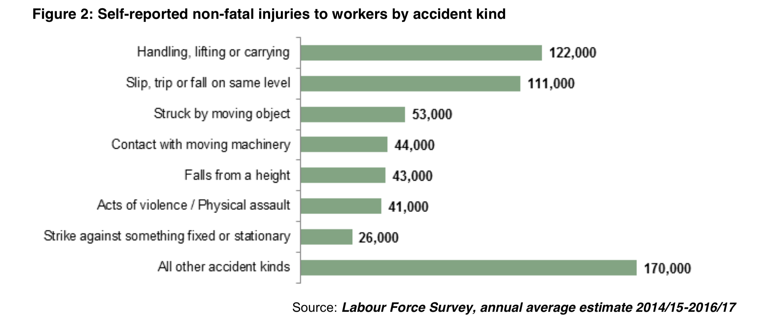Injuries at work statistics