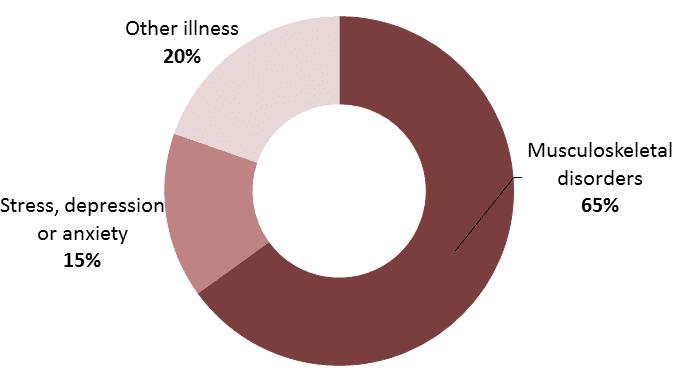 Crushed foot at work injury statistics