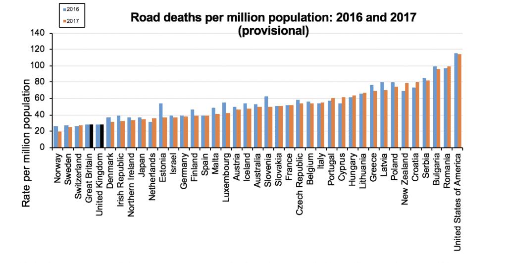 Road death statistics