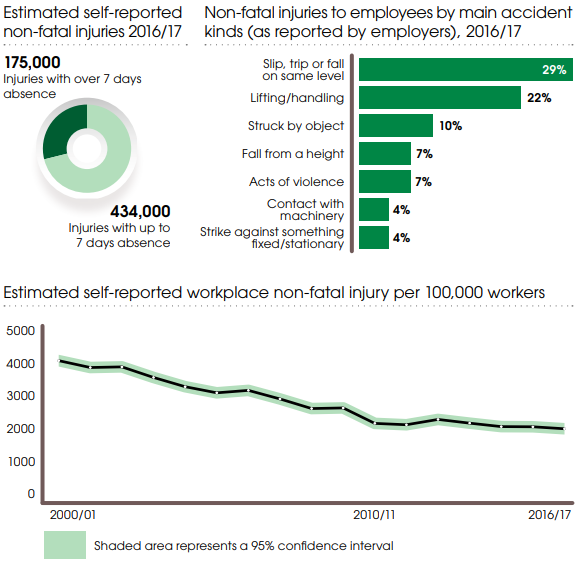 Workplace femur injury statistics