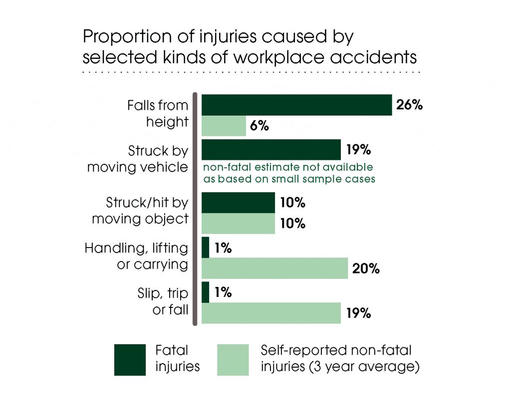 Work accident statistics