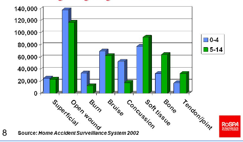 Accident at home statistics