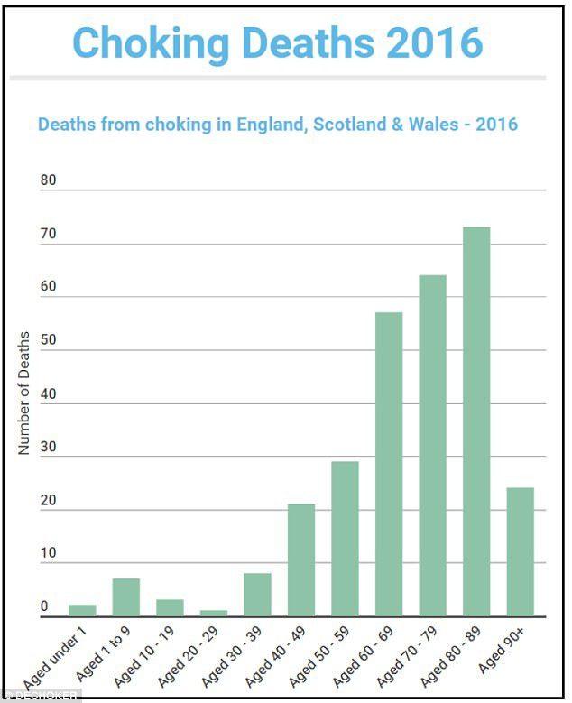 Choking accident statistics
