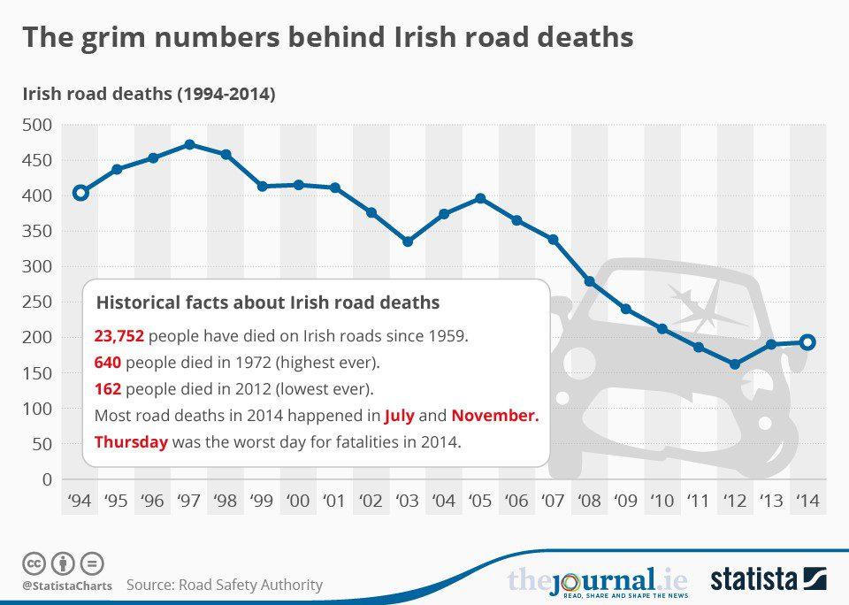 Ireland accident statistics