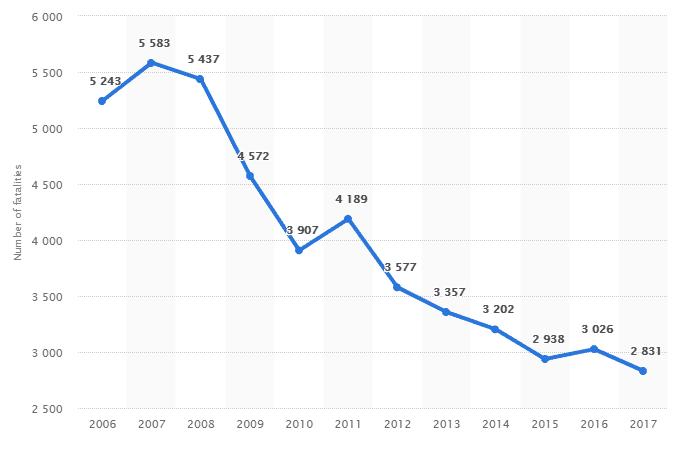 Poland accident statistics