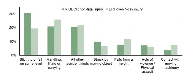 Accident statistics