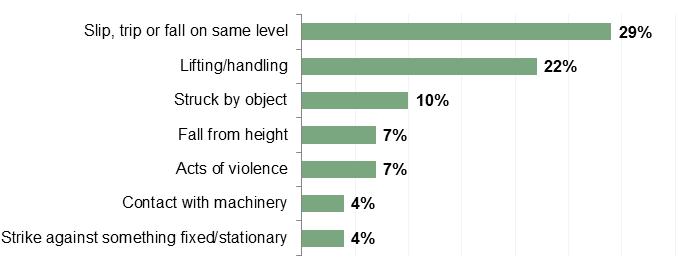 Supermarket accident statistics