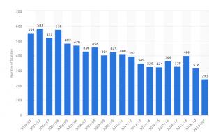 Burn Injury Compensation Statistics