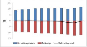Whiplash Compensation Statistics