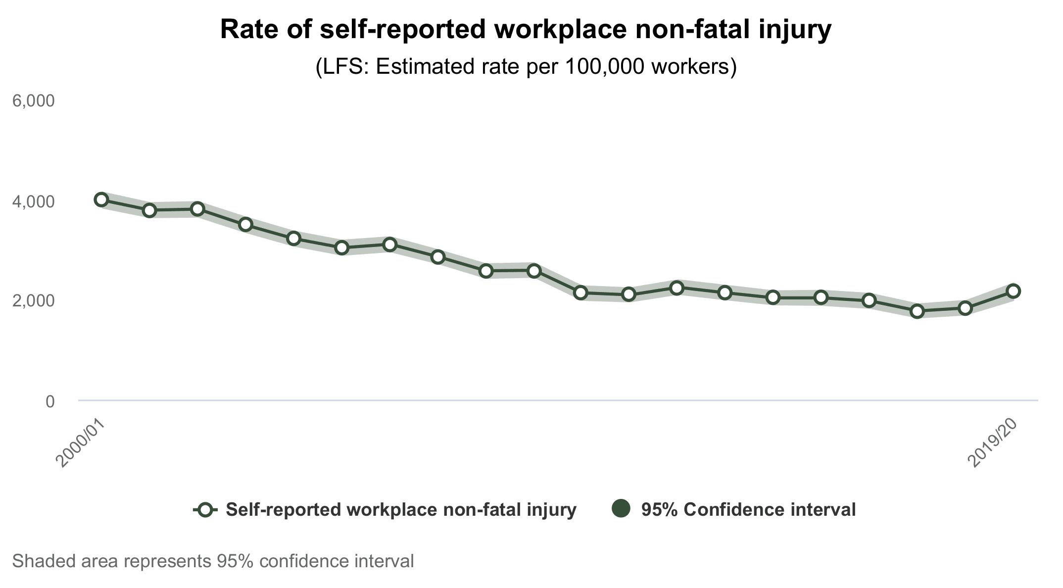 pre-existing injury claim statistics graph