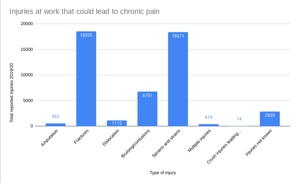 Accident at work chronic pain statistics graph