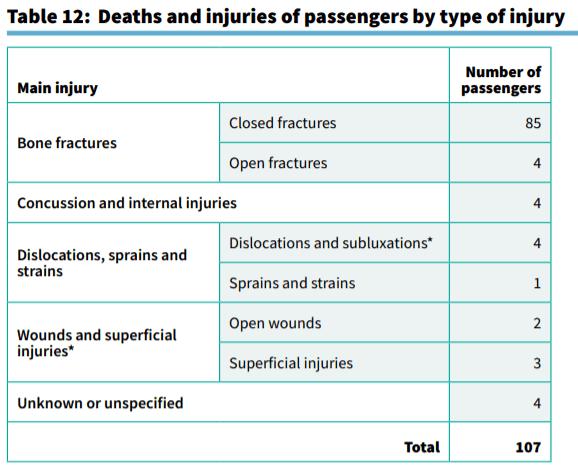 Boat accident claim statistics