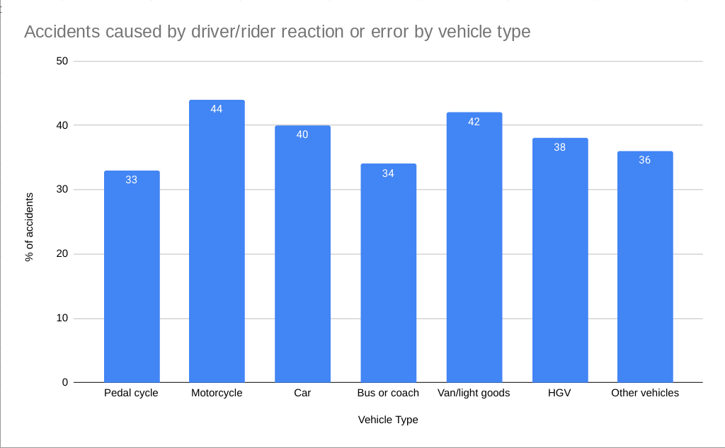 Accidents caused by driver error statistics graph