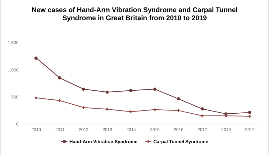Carpal Tunnel Syndrome statistics graph