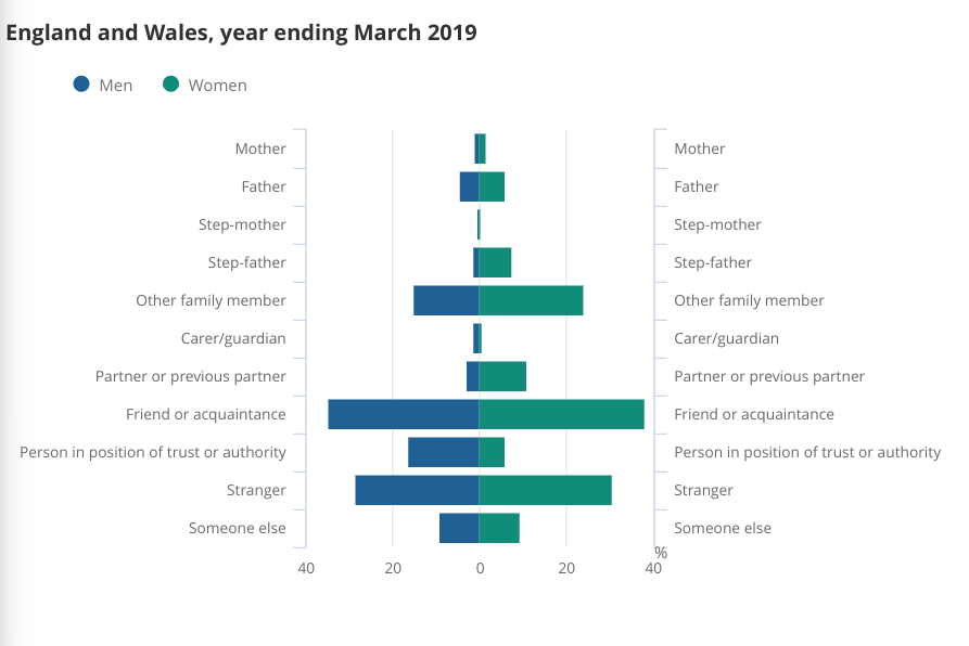 Child sex abuse statistics graph