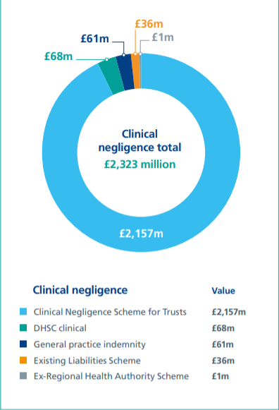 Clinical negligence claims statistics graph