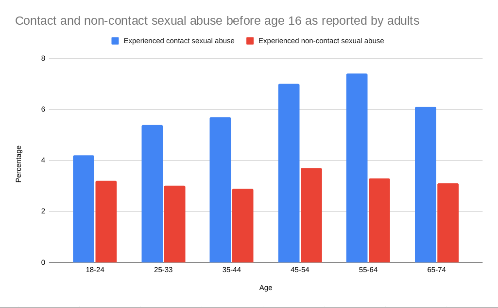 Contact non contact sexual abuse statistics graph