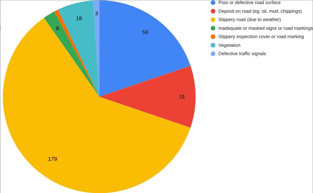 Contributory factors statistics graph