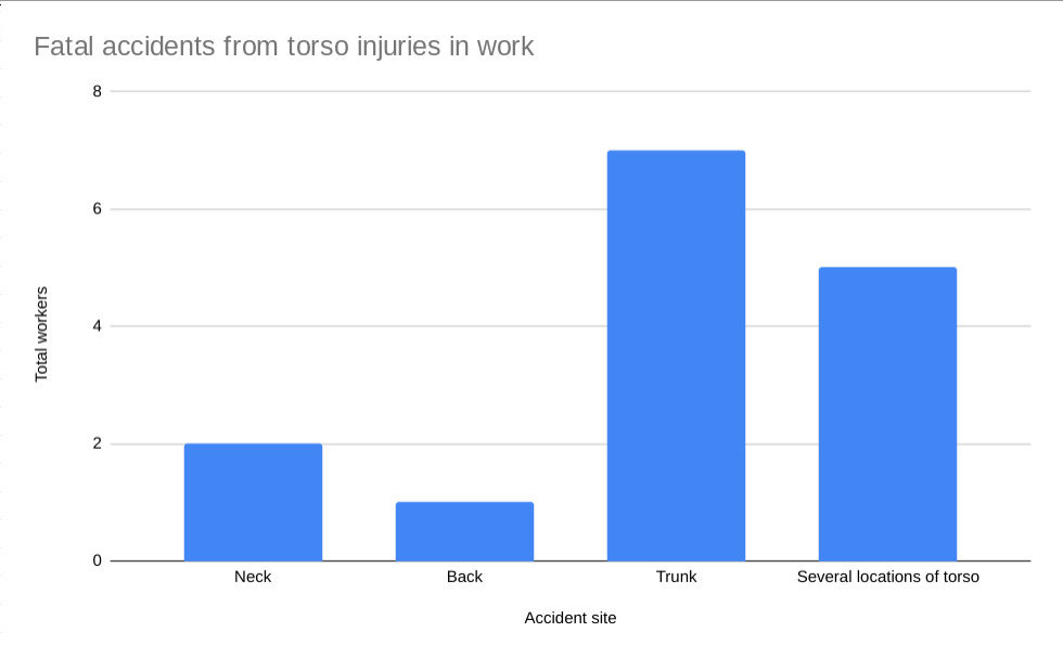 Fatal accident torso injuries statistics graph