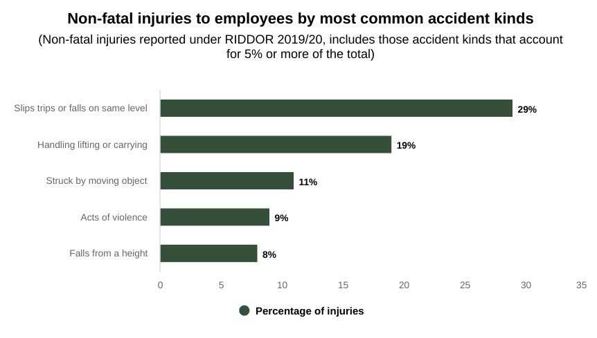 HSE accident at work statistics graph