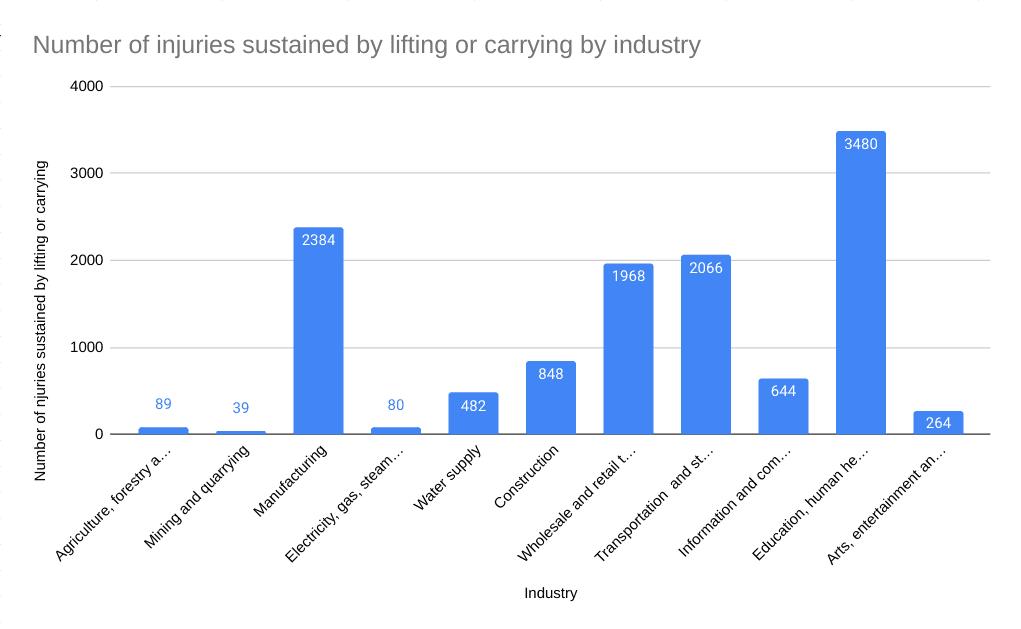 Lifting and handling statistics graph