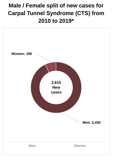Men women split carpal tunnel syndrome statistics graph