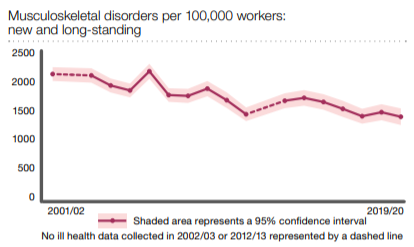 Musculoskeletal disorders statistics graph