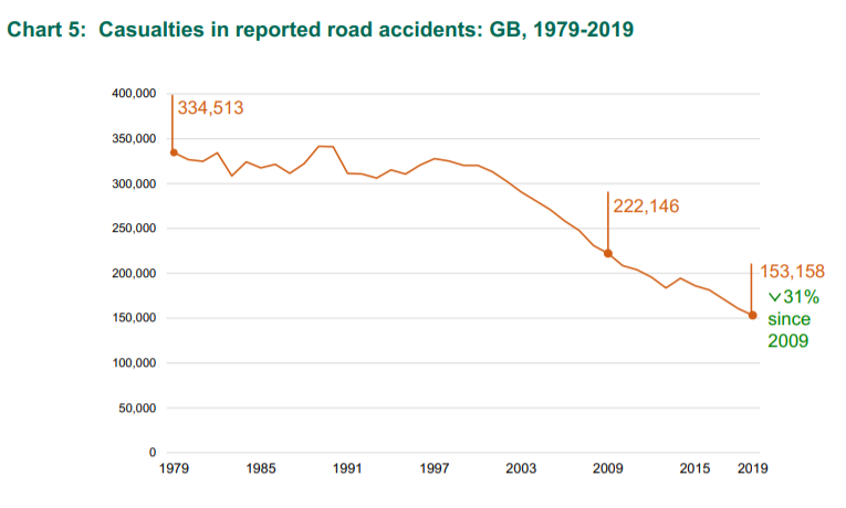 Road casualties statistics graph