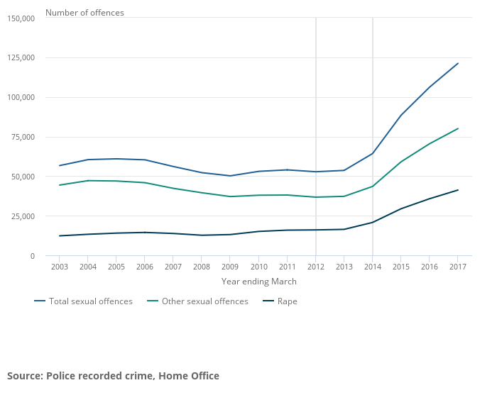 Sexual offences statistics graph