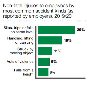 Slip, trip and fall injury claims statistics graph