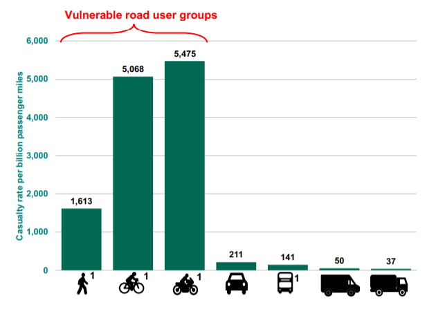 Vulnerable road user casualties statistics graph