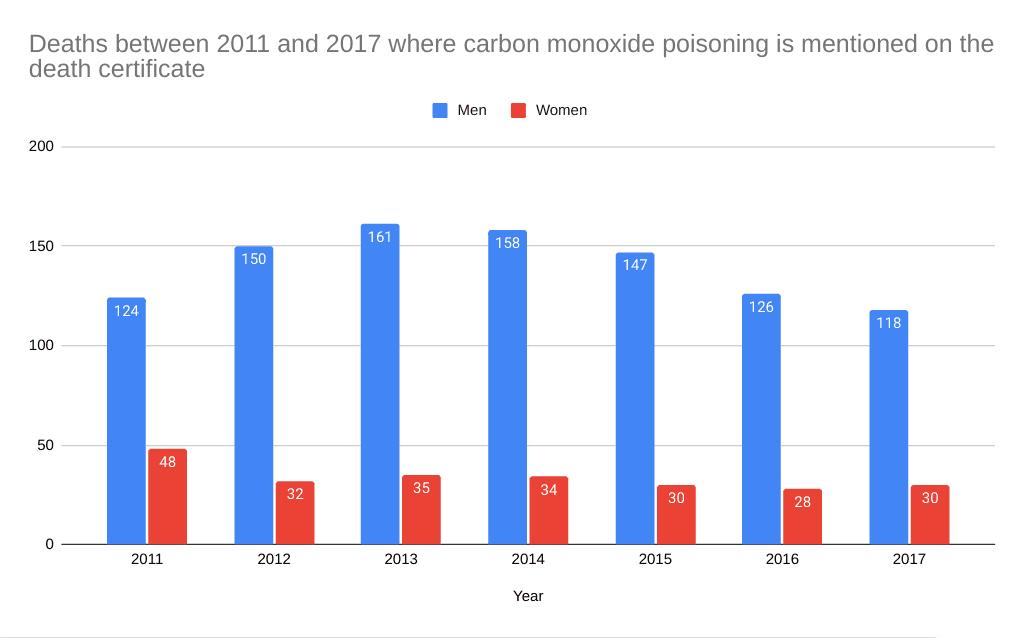 carbon monoxide poisoning statistics graph