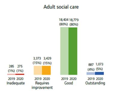 care home negligence statistics graph