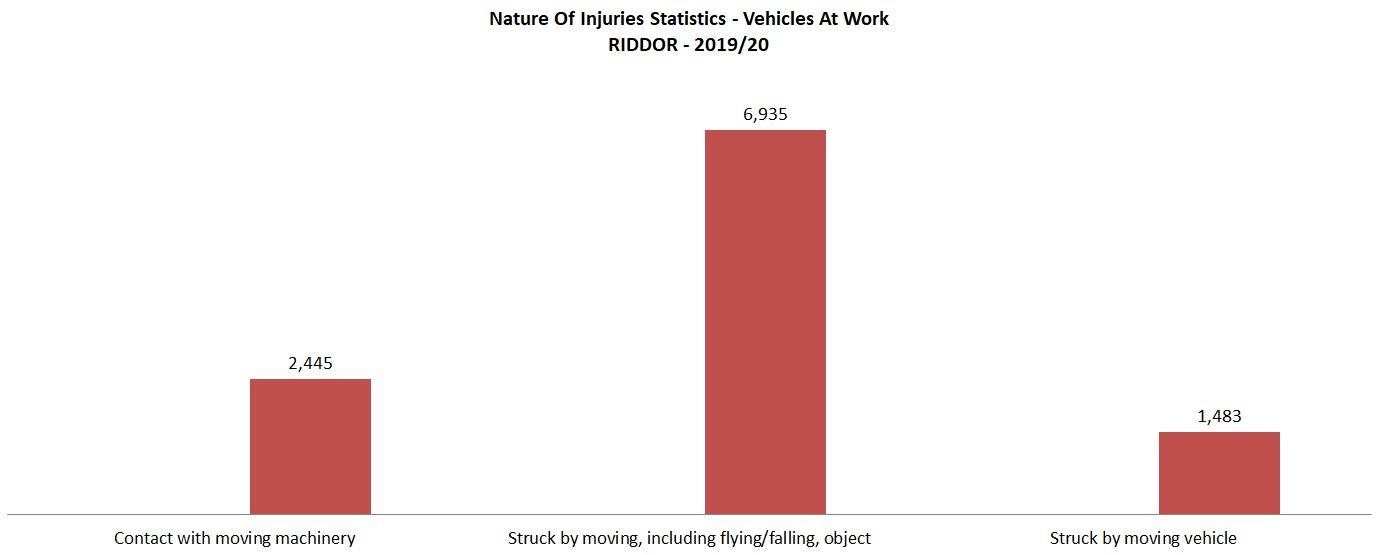 fork lift truck accident at work statistics