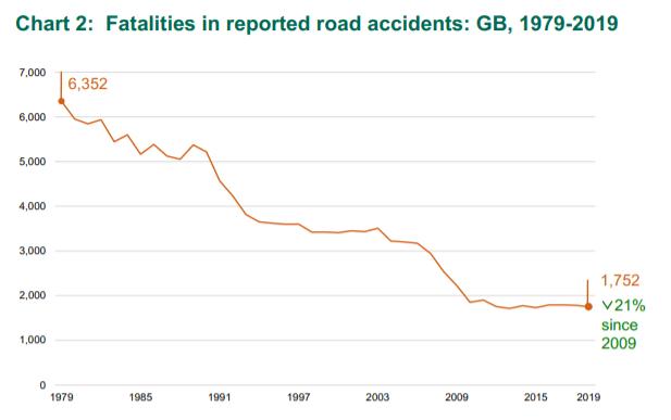 how long do whiplash injuries last statistics graph