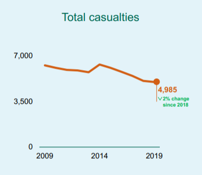 lorry accident compensation claims statistics graph