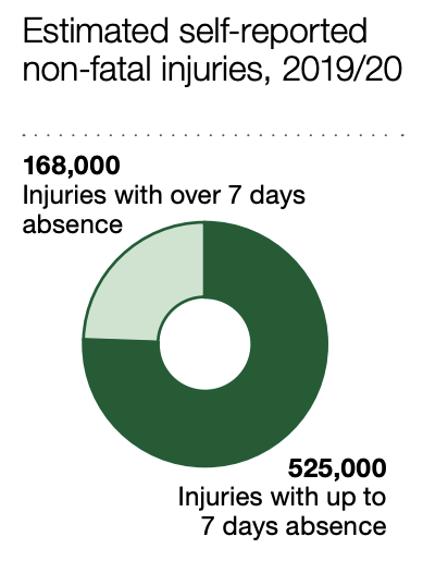 how much compensation for a accident at work