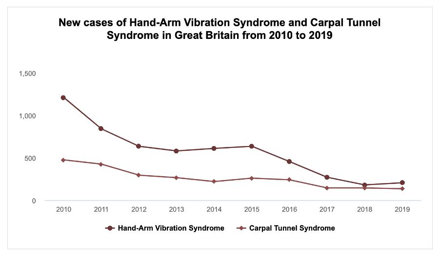 Vibration white finger compensation statistics graph